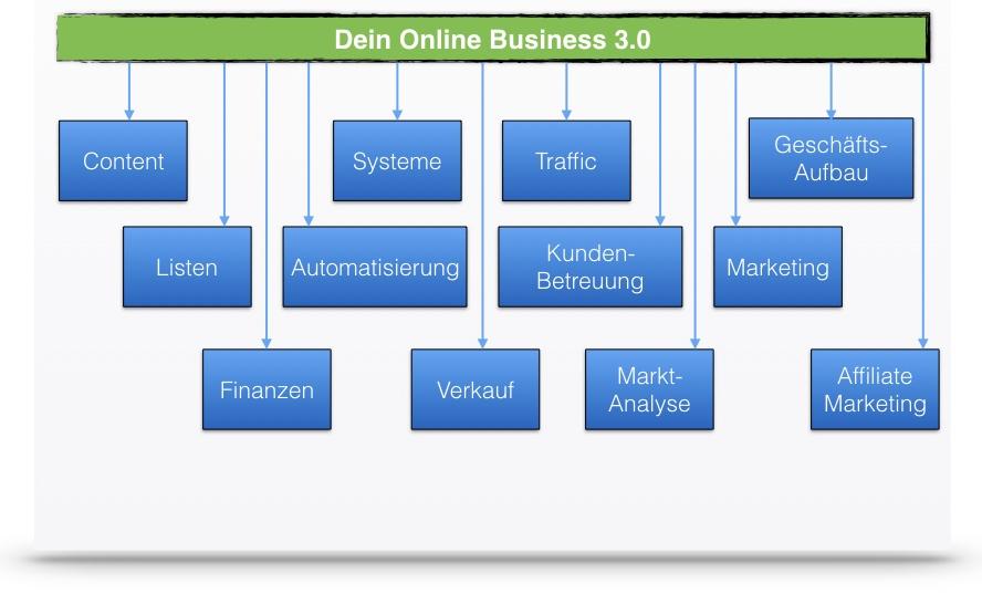Aufgaben-Online-Business3-0